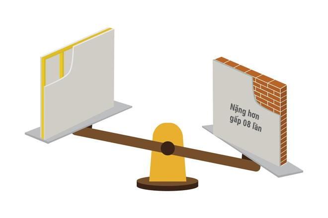Vách ngăn thạch cao nhẹ hơn vách ngăn tường gạch rất nhiều, mang lại nhiều vai trò tiện lợi